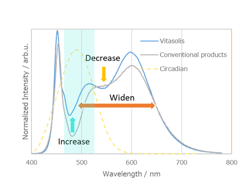 Based on these studies, to create true human centric lighting, Nichia proposes Vitasolis. Despite the enhanced cyan energy, Nichia utilizes its experience in spectral control and phosphor technologies to enable a natural white color.