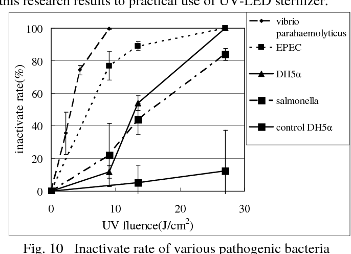 Results of 2020 UV disinfection study