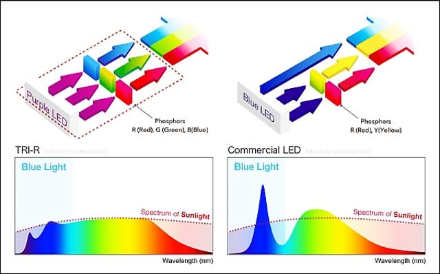 SunLike LED package design