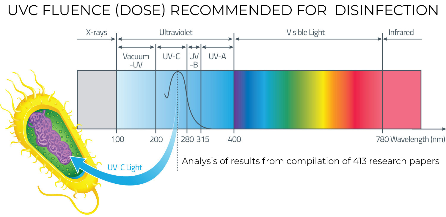 Fluence (UV Dose) Required to Achieve Incremental Log Inactivation of Bacteria, Protozoa, Viruses and Algae