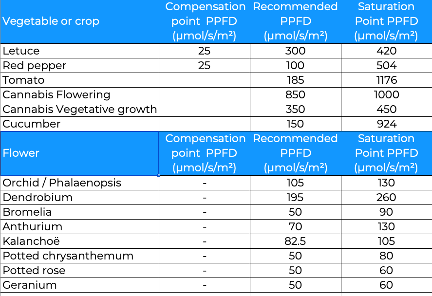 Examples of PPFD for common plants