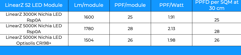 Values for LinearZ in PPF