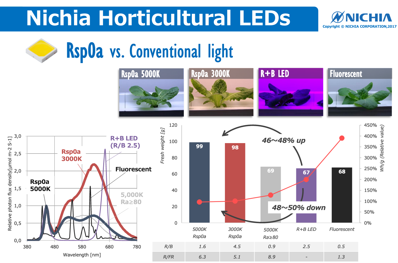 Difference between Nichia Rsp0A LEDs and other solutions for horticulture