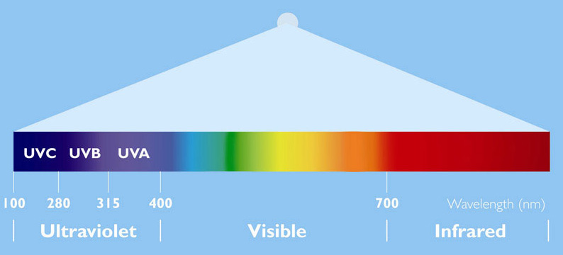Spectrum of light and UV radiation